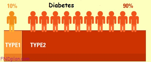 The symptoms of Diabetes Type 2- fndplan.com